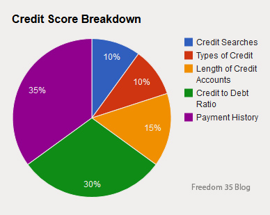 Difference Credit Report Information